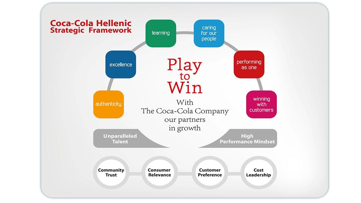 Our Play to Win strategic framework